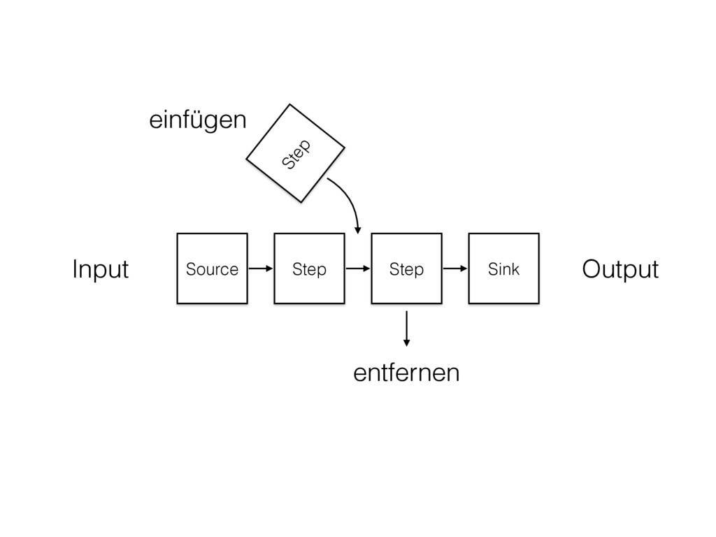 Source Step Step Sink Input Output Step einfüge...