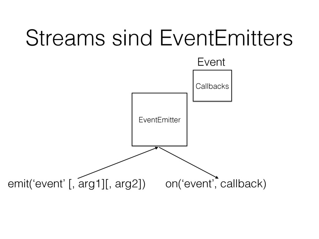 Streams sind EventEmitters EventEmitter Callbac...