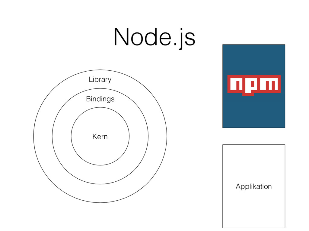 Kern Kern Node.js Kern Bindings Library Applika...
