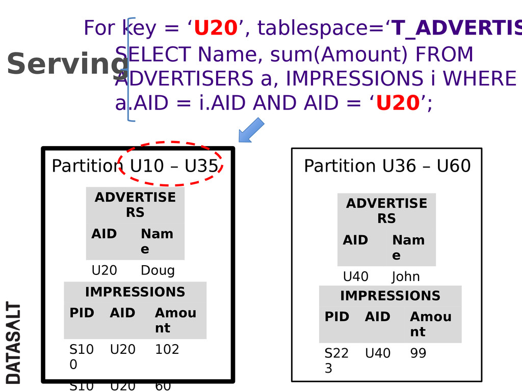 SELECT Name, sum(Amount) FROM ADVERTISERS a, IM...