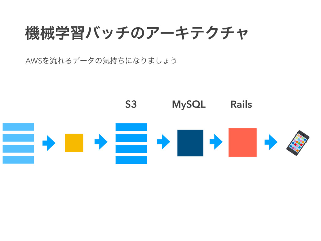 S3 MySQL Rails ػցֶशόονͷΞʔΩςΫνϟ AWSΛྲྀΕΔσʔλͷؾͪʹͳ...