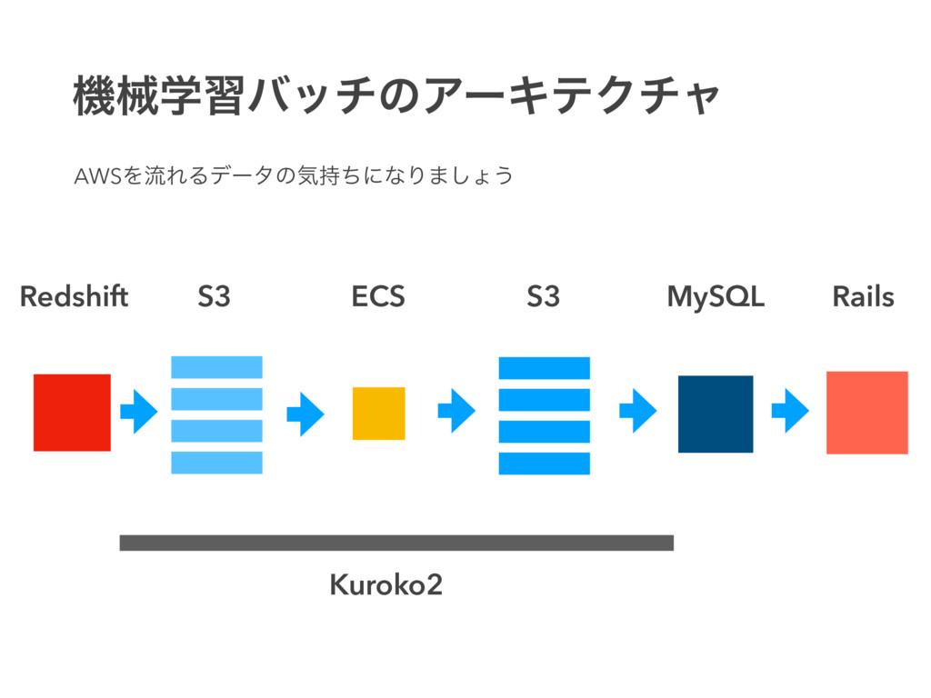 ػցֶशόονͷΞʔΩςΫνϟ S3 S3 ECS MySQL Kuroko2 Redshif...