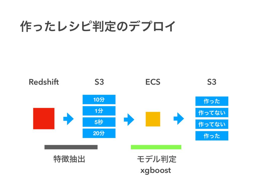 S3 S3 ECS Redshift ࡞ͬͨ ಛநग़ Ϟσϧఆ xgboost ࡞ͬͯͳ͍...