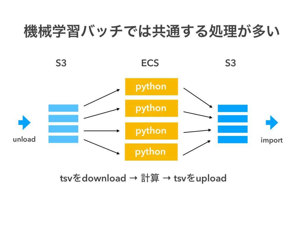 ػցֶशόονͰڞ௨͢Δॲཧ͕ଟ͍ S3 S3 ECS unload python impo...