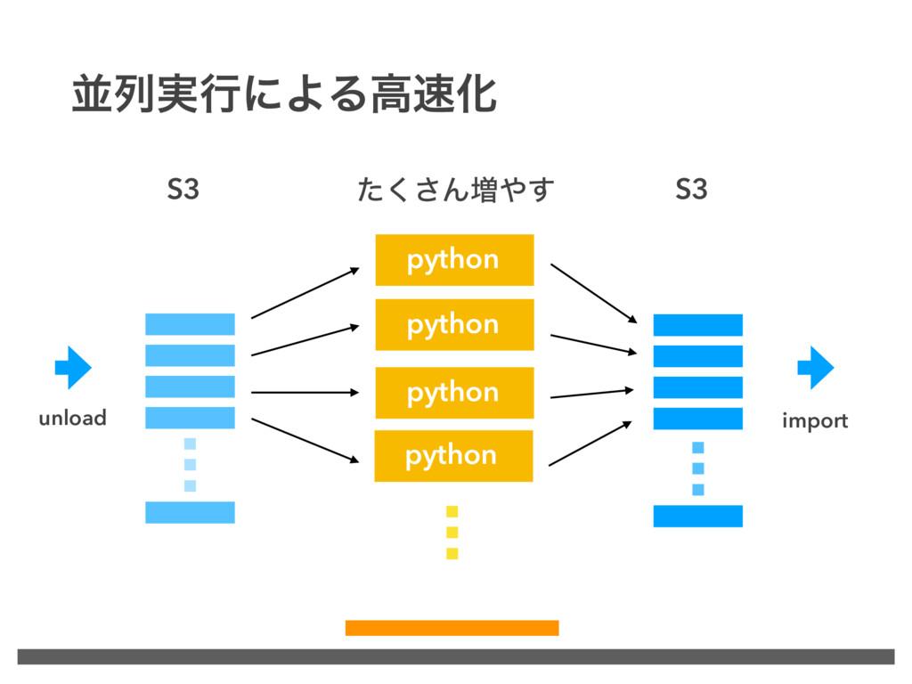 ฒྻ࣮ߦʹΑΔߴԽ S3 S3 ͨ͘͞Μ૿͢ unload python import p...