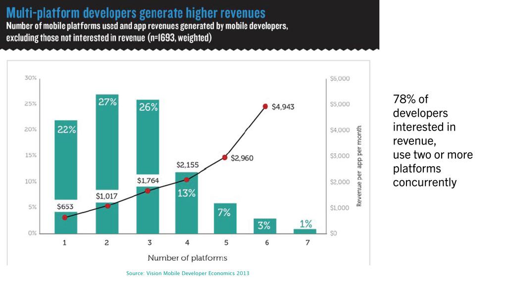 Source: Vision Mobile Developer Economics 2013 ...