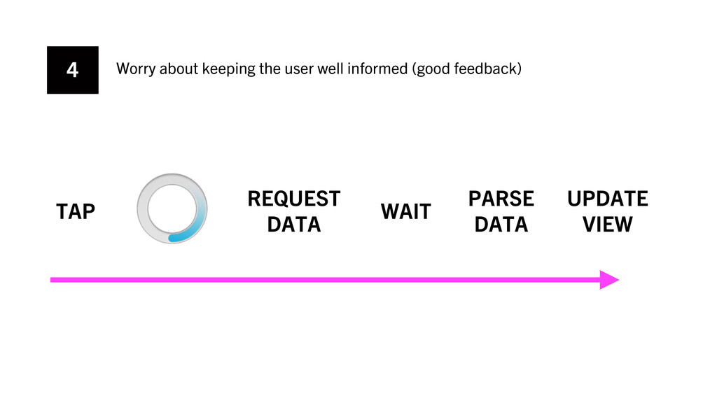 4 Worry about keeping the user well informed (g...