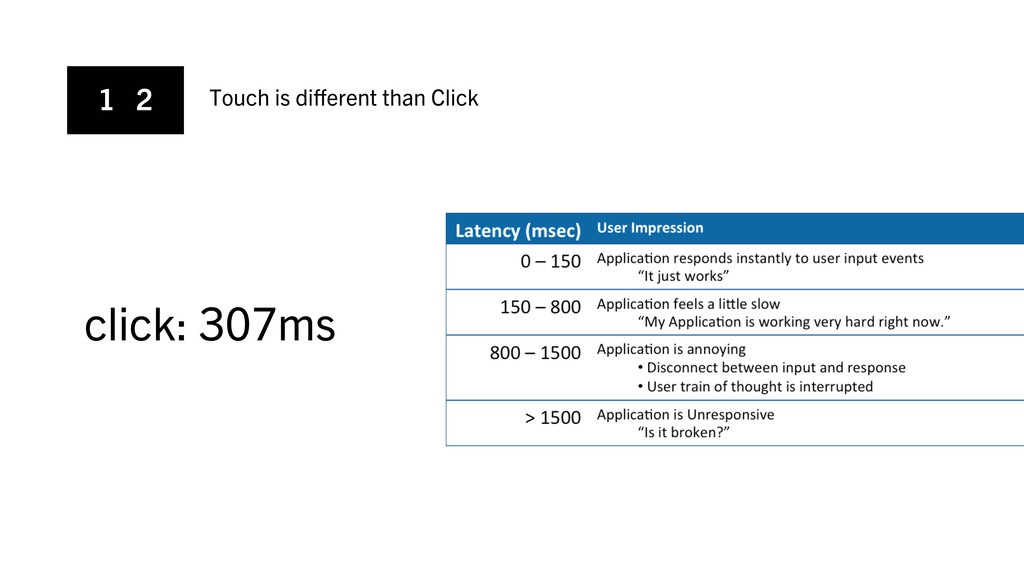1 2 Touch is different than Click click: 307ms
