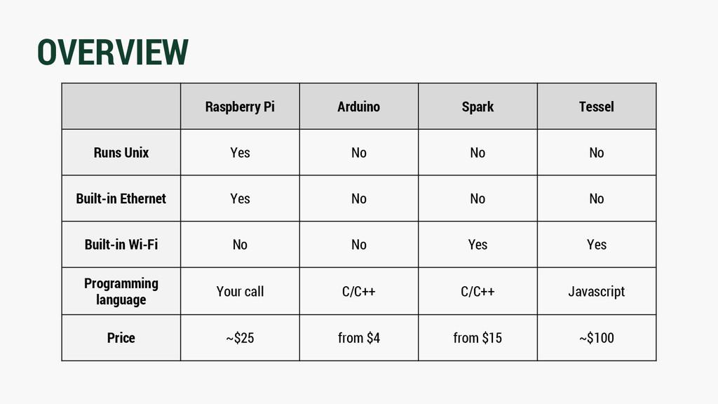 OVERVIEW Raspberry Pi Arduino Spark Tessel Runs...