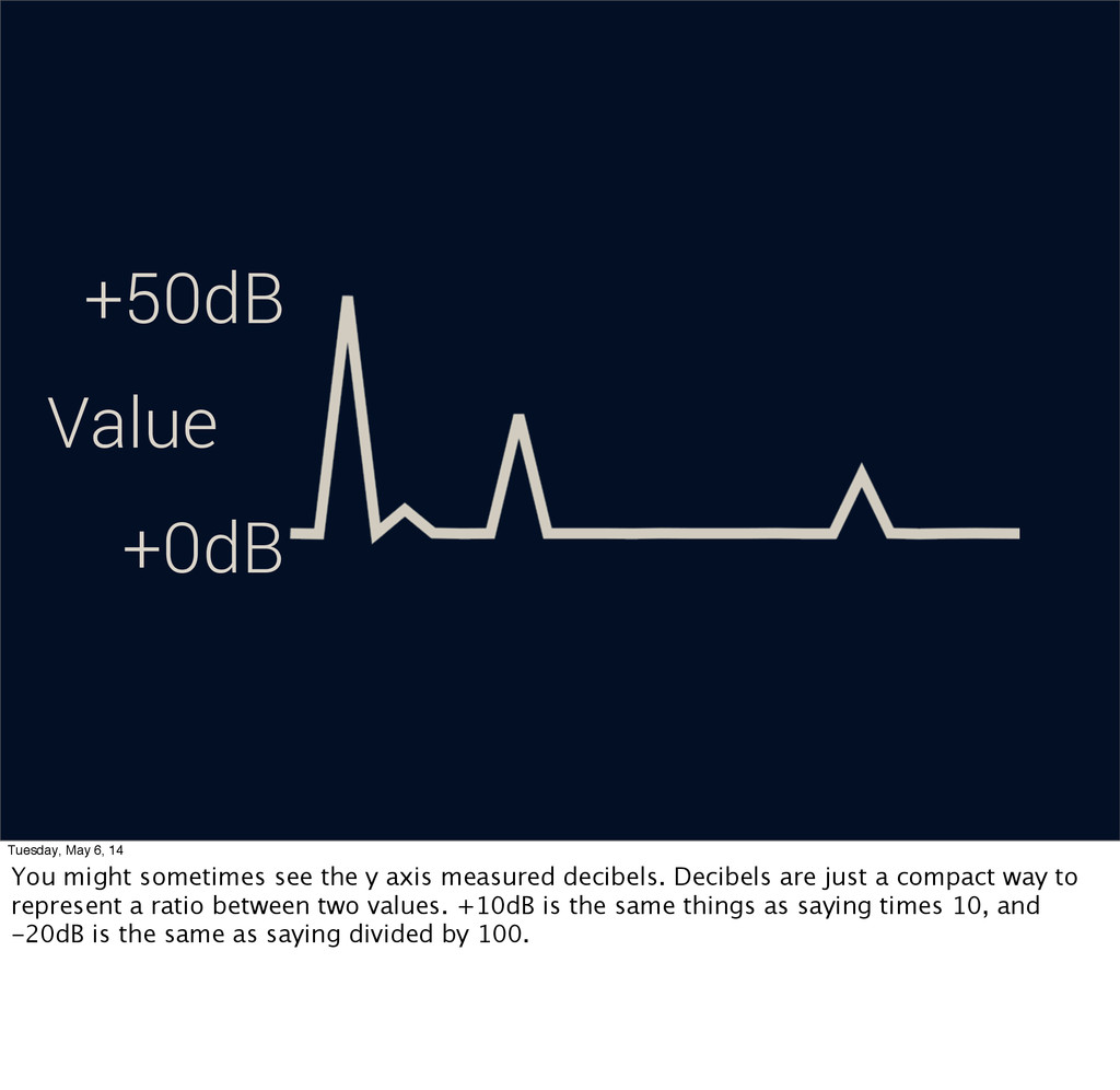 Value +0dB +50dB Tuesday, May 6, 14 You might s...