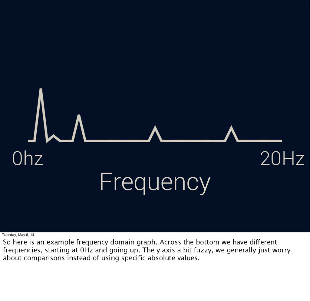 Frequency 0hz 20Hz Tuesday, May 6, 14 So here i...
