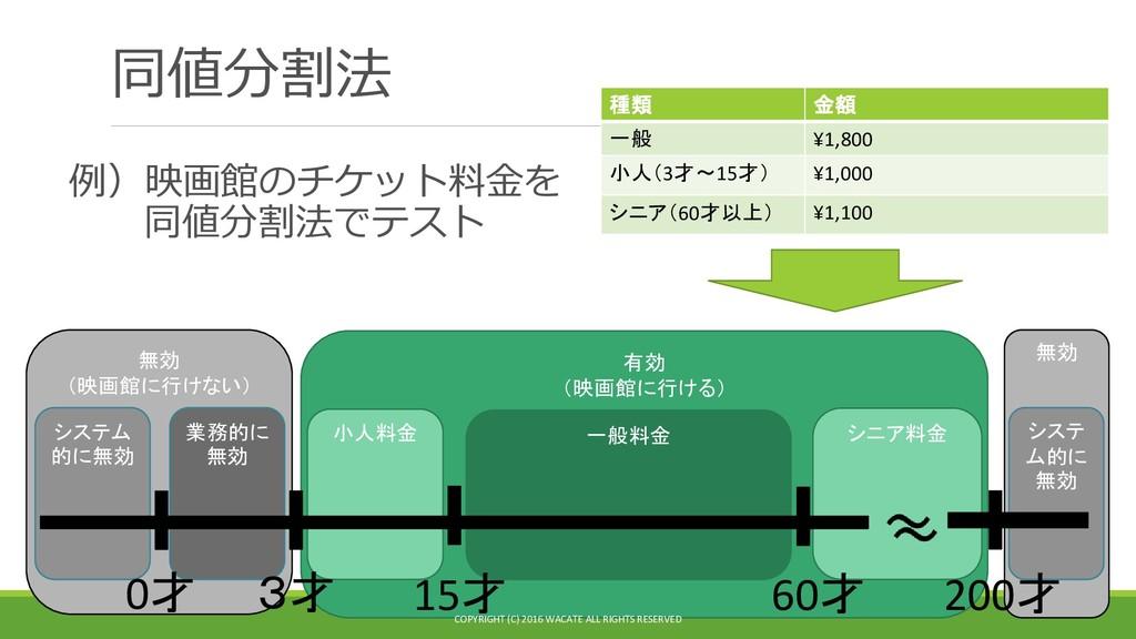 同値分割法 例)映画館のチケット料金を 同値分割法でテスト 種類 金額 一般 ¥1,800 小...