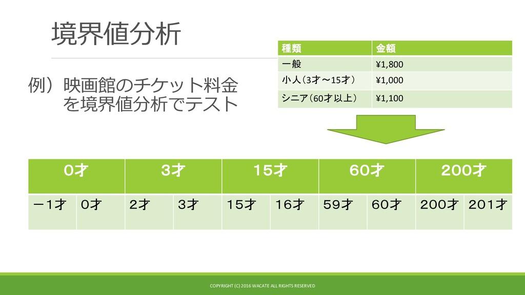 境界値分析 種類 金額 一般 ¥1,800 小人(3才~15才) ¥1,000 シニア(60才...