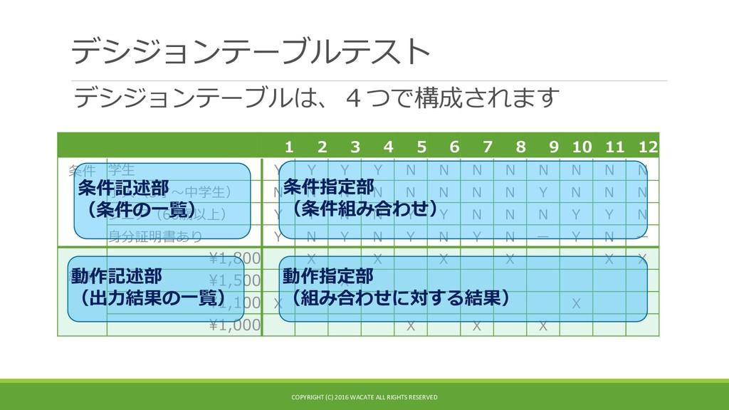 デシジョンテーブルテスト デシジョンテーブルは、4つで構成されます 1 2 3 4 5 6 7...