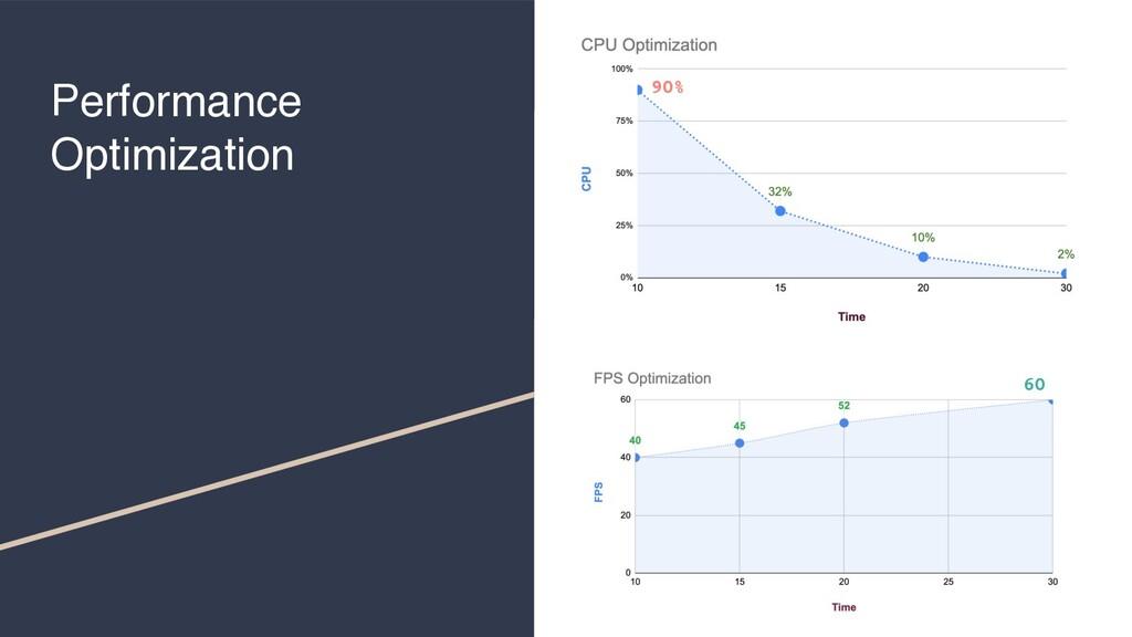 Performance Optimization 90% 60