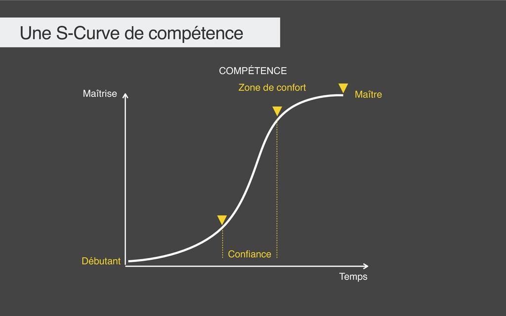 Une S-Curve de compétence Maîtrise Confiance COM...