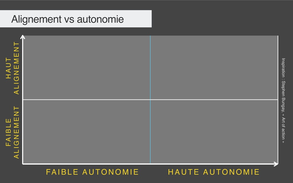 Alignement vs autonomie H A U T E A U TO N O M ...