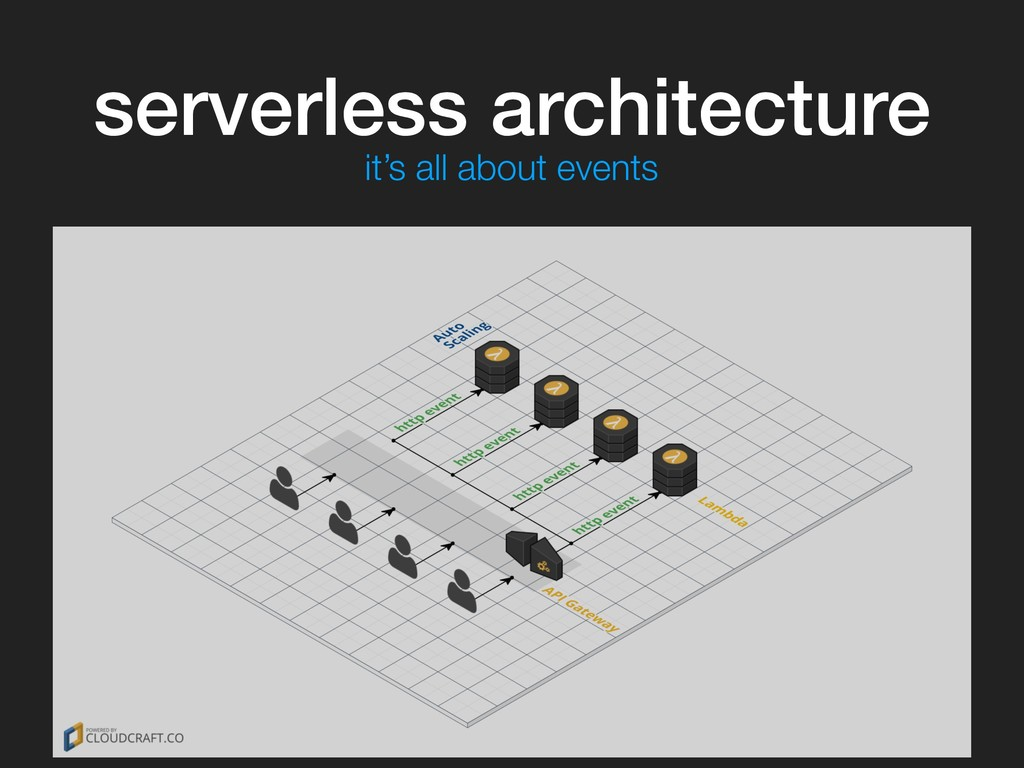 serverless architecture it's all about events