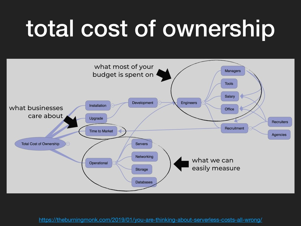total cost of ownership https://theburningmonk....
