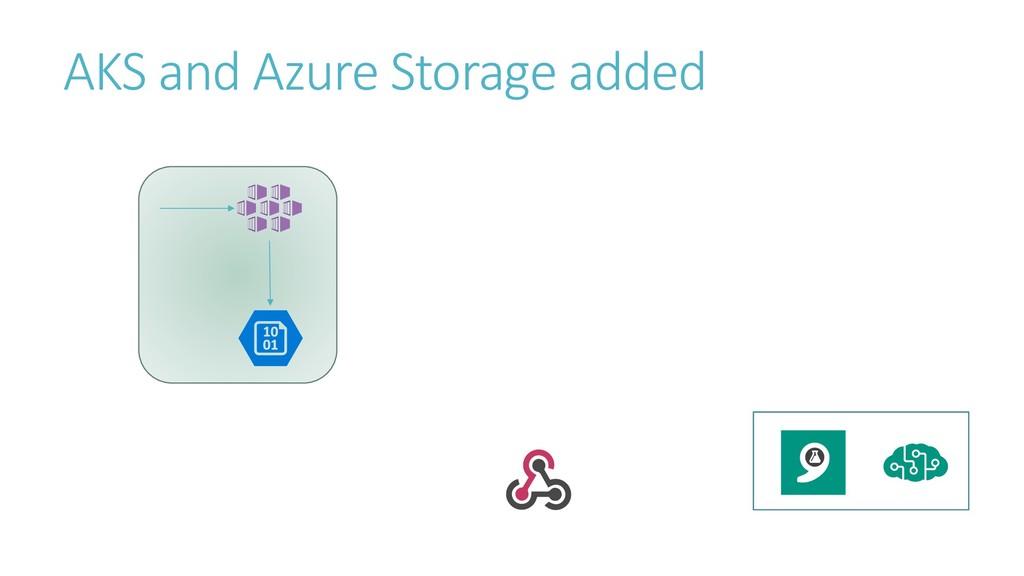 AKS and Azure Storage added