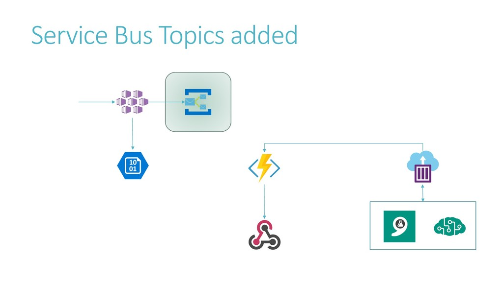 Service Bus Topics added