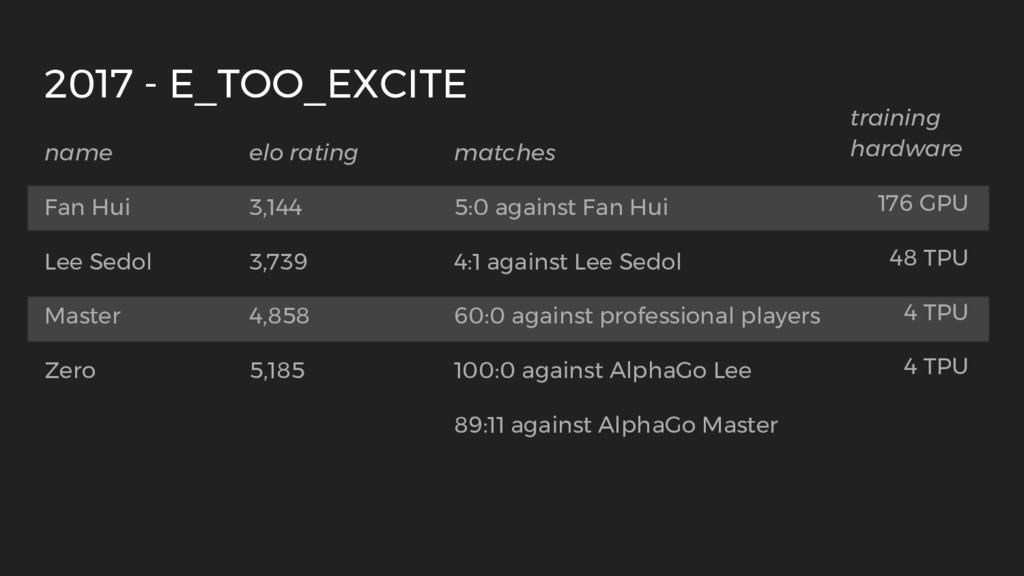 name elo rating matches Fan Hui 3,144 5:0 again...