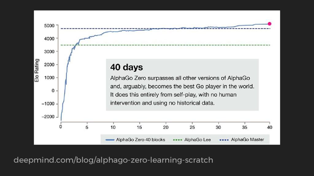 deepmind.com/blog/alphago-zero-learning-scratch
