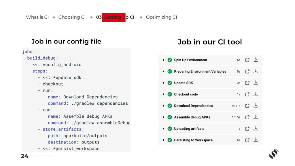 24 Job in our config file Job in our CI tool What...
