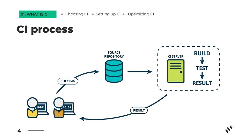 4 CI process Setting up CI Optimizing CI 01. WH...