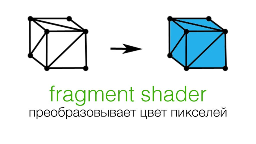 fragment shader преобразовывает цвет пикселей