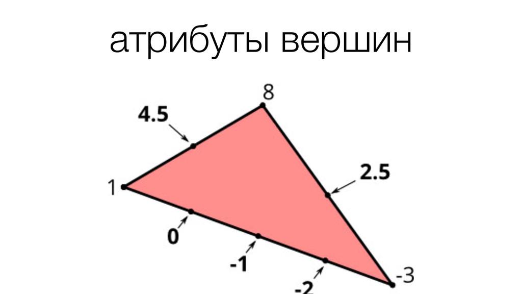 атрибуты вершин