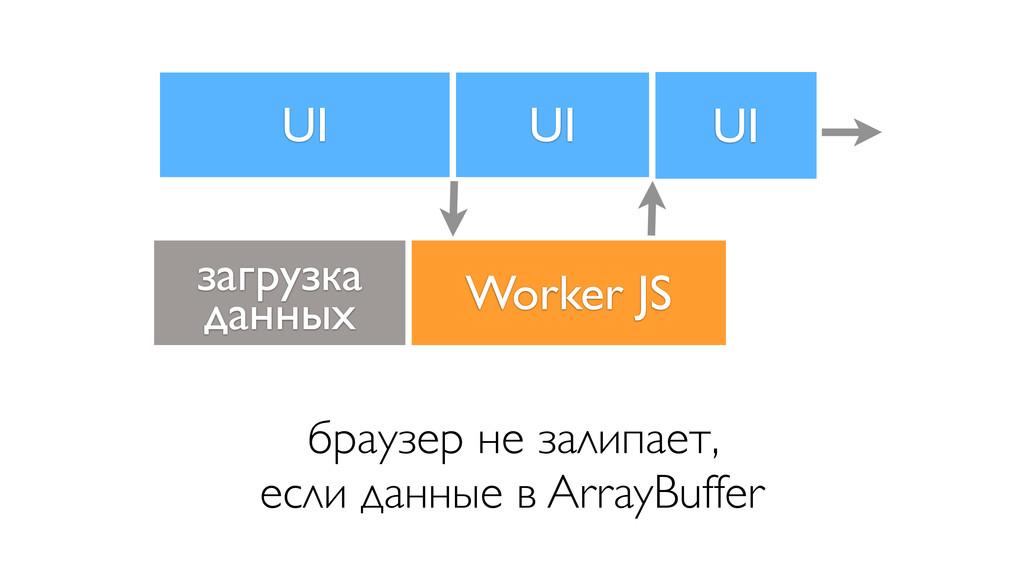 UI Worker JS браузер не залипает, если данные в...