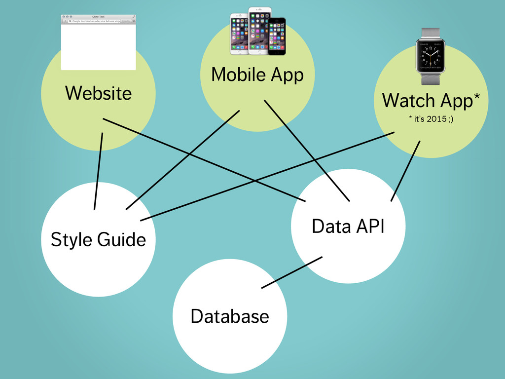 Database Style Guide Data API Mobile App Watch ...