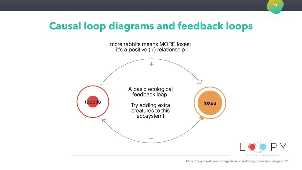 Causal loop diagrams and feedback loops 11 http...