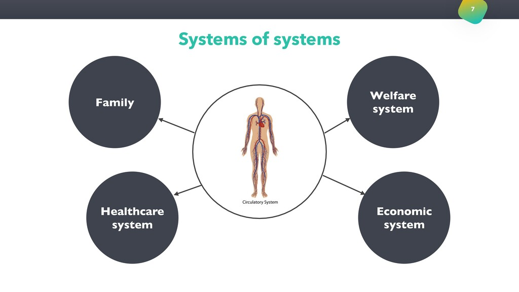 Systems of systems 7 Welfare system Economic sy...