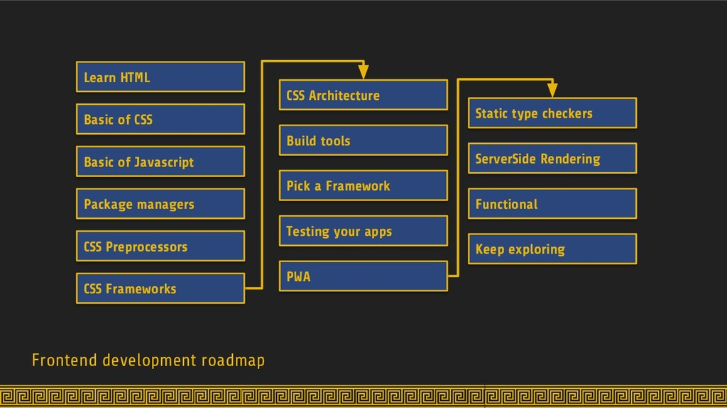 Frontend development roadmap Learn HTML Basic o...