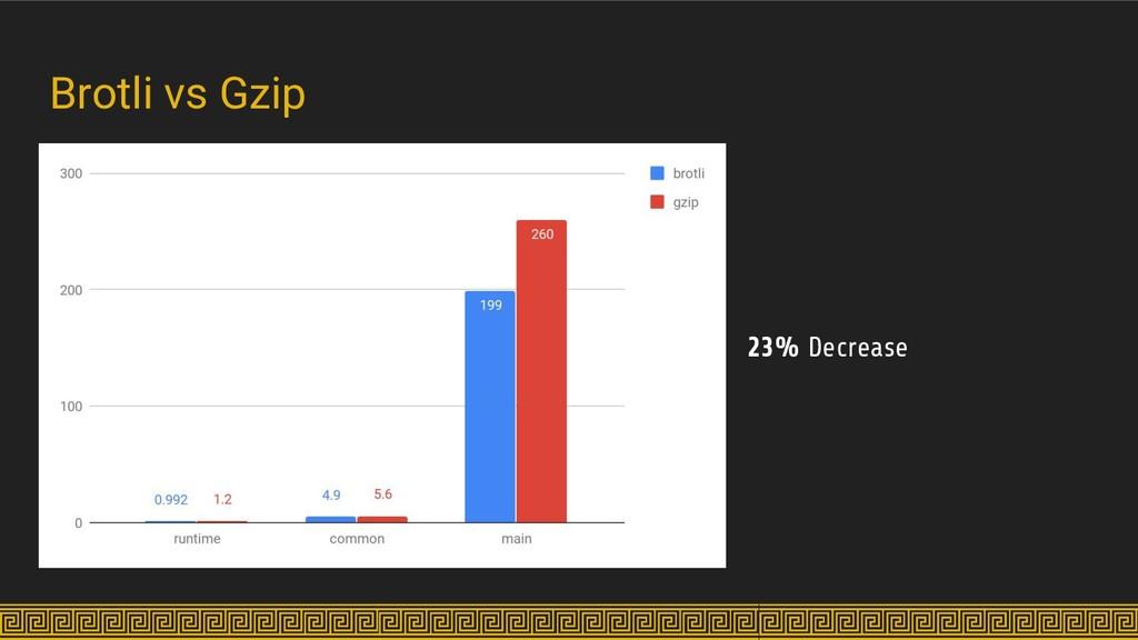 23% Decrease Brotli vs Gzip