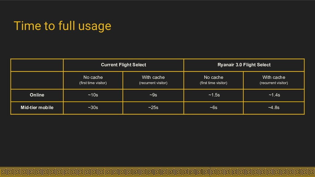 Time to full usage Current Flight Select Ryanai...