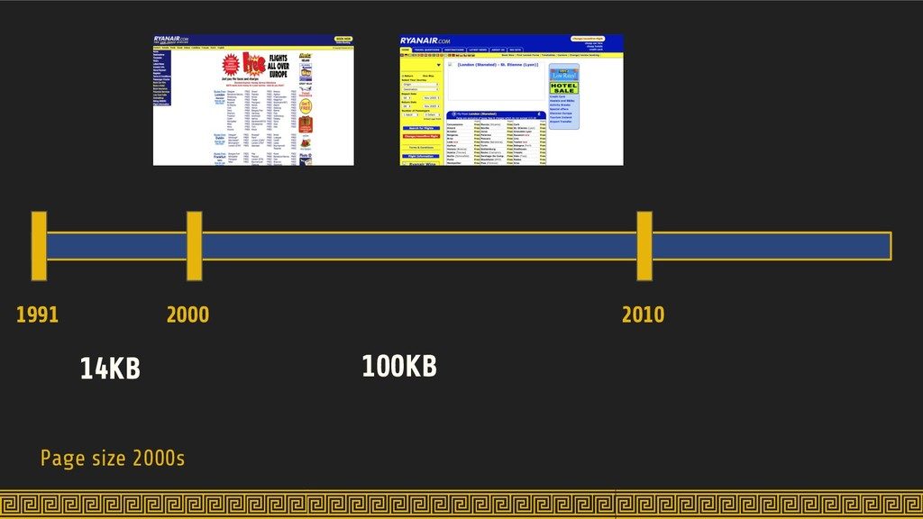 Page size 2000s 1991 2000 2010 14KB 100KB
