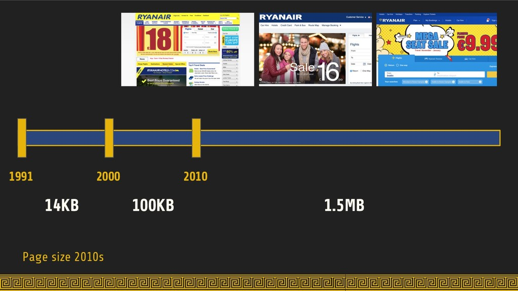 Page size 2010s 1991 2000 2010 14KB 100KB 1.5MB