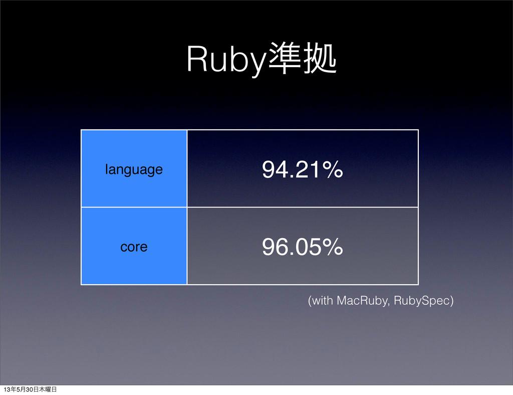 Ruby४ڌ language core 94.21% 96.05% (with MacRub...