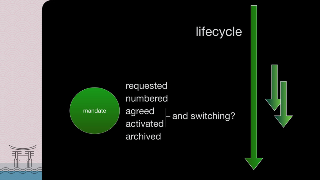 lifecycle mandate requested numbered agreed act...