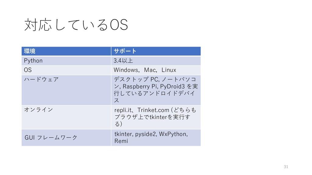 対応しているOS 環境 サポート Python 3.4以上 OS Windows,Mac,Li...