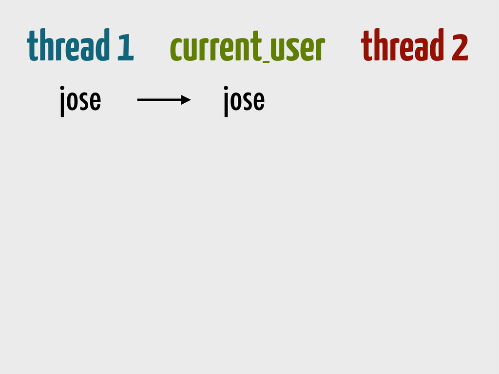 thread 1 current_ user thread 2 jose jose