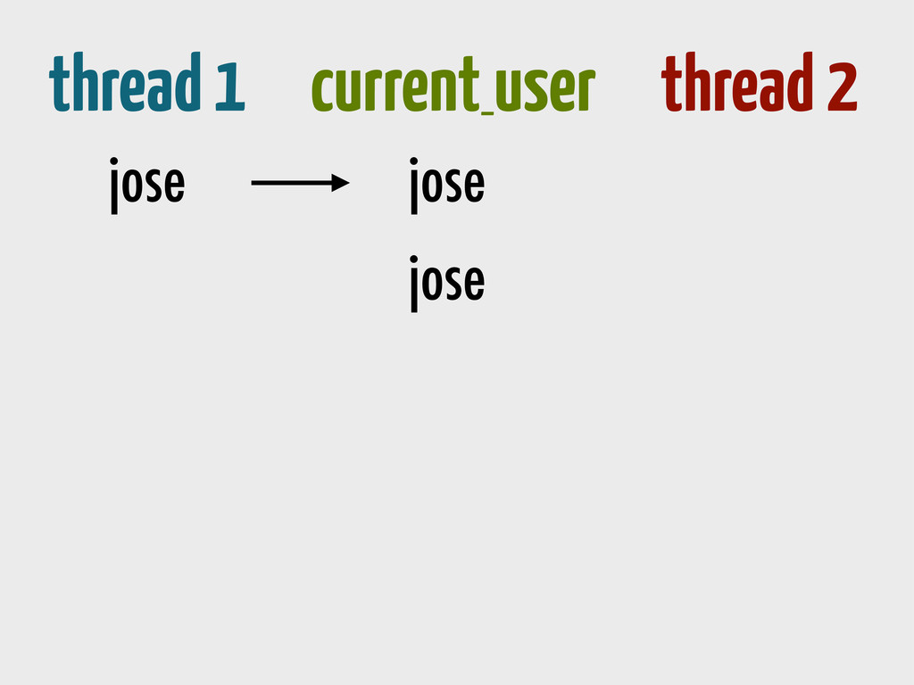 thread 1 current_ user thread 2 jose jose jose