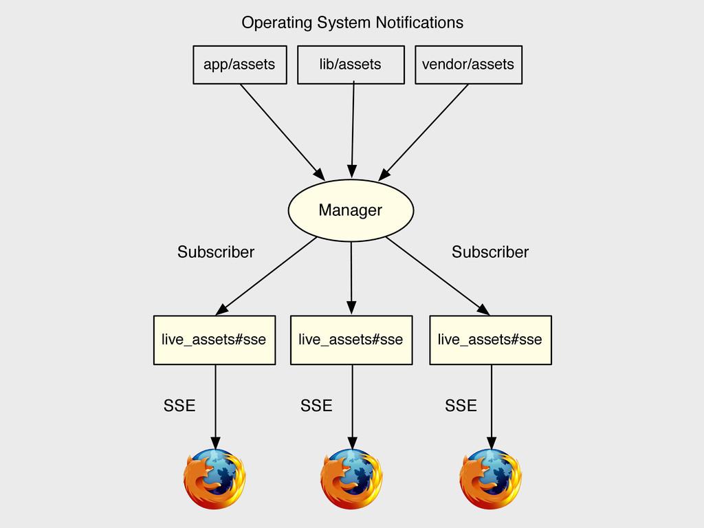 live_assets#sse Manager SSE Subscriber live_ass...