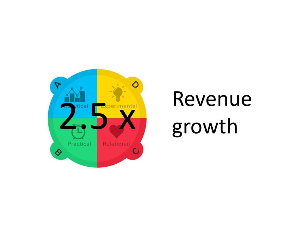 2.5 x Revenue growth