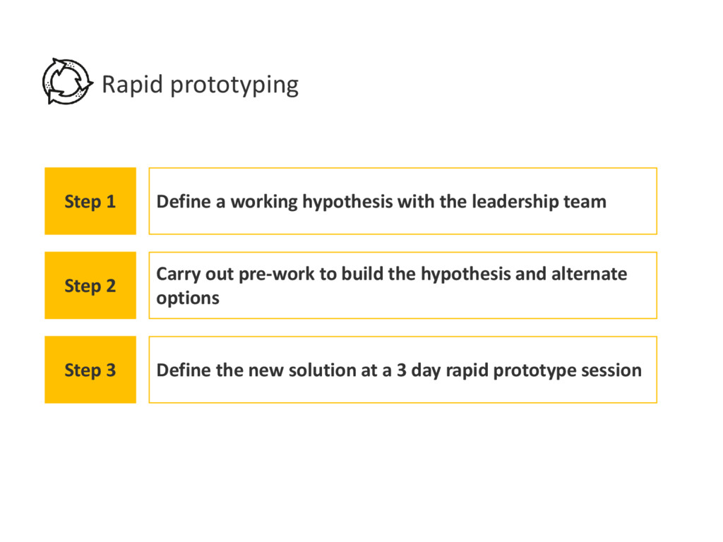 Rapid prototyping Step 1 Define a working hypot...
