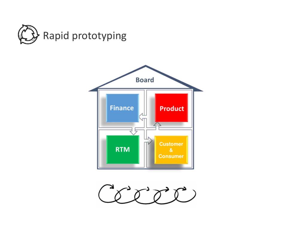 Rapid prototyping Customer & Consumer