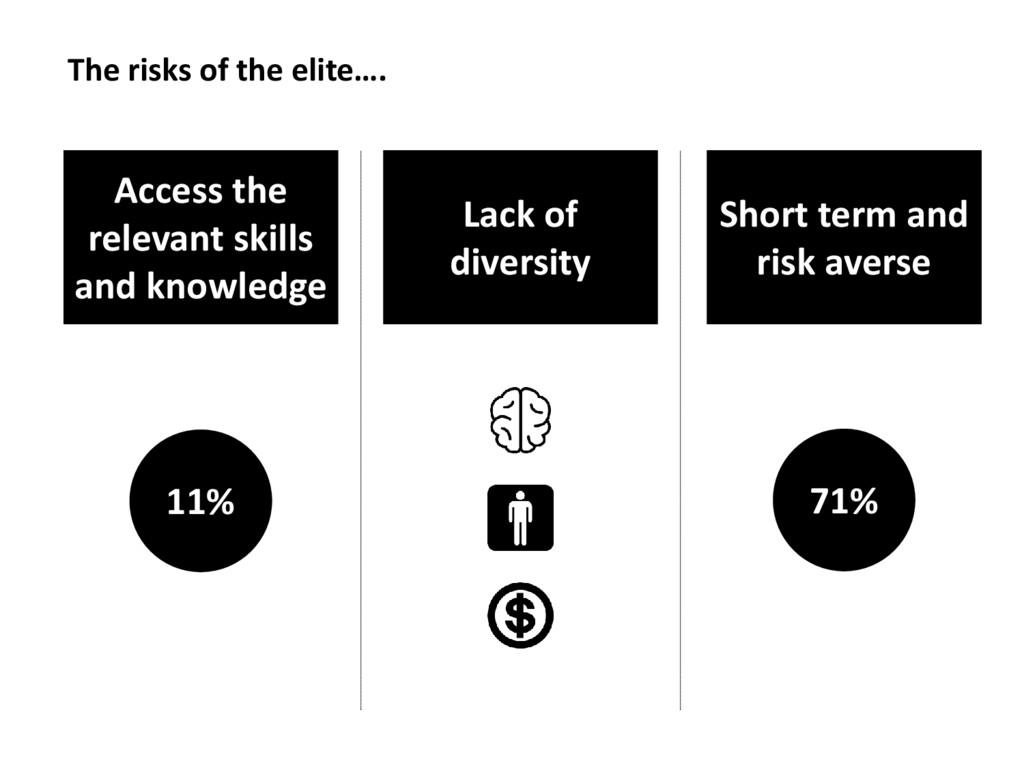 The risks of the elite…. Access the relevant sk...